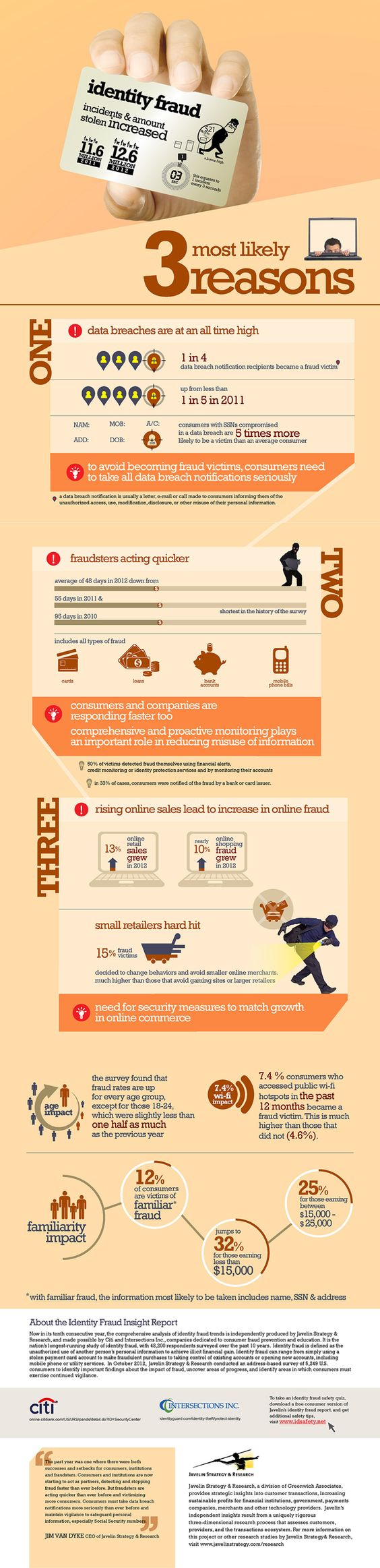 Identity Fraud Hit 1 Victim Every 3 Seconds in 2012