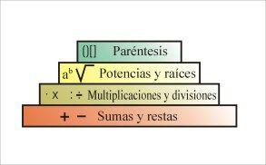 Orden de las Operaciones Matemáticas   - The Order of Mathematics Operations: Orden Operatorio