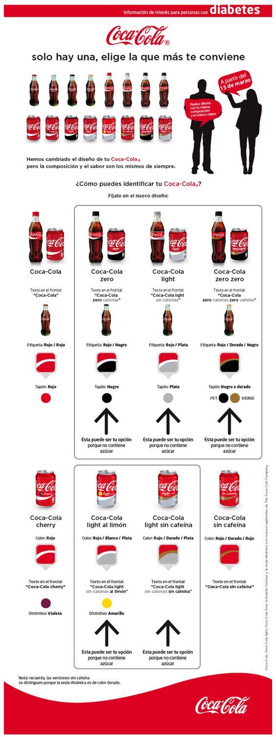 Zero, Coca cola and Diabetes on Pinterest