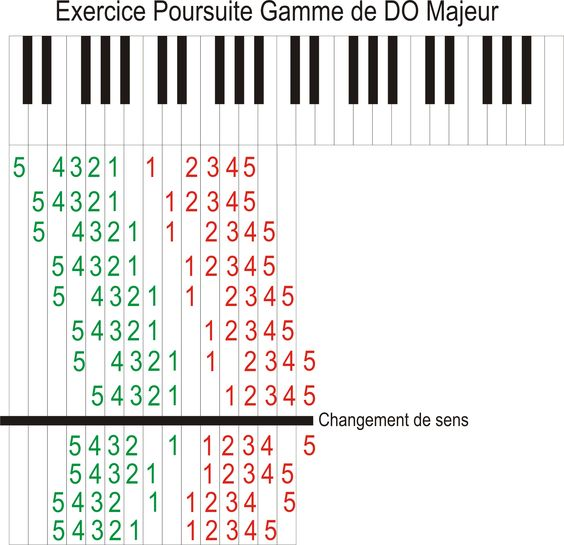 Piano tablature piano debutant : Pinterest • The world's catalog of ideas