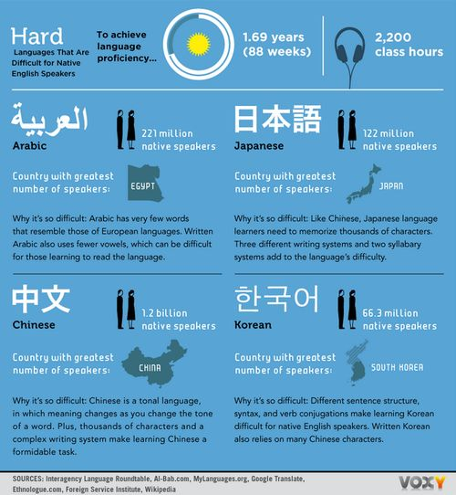 The thousands of characters and three writing systems makes ...