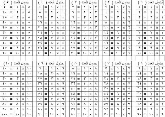 كيف اجعل بنتي تحفظ جدول الضرب بطريقة سريعة وسهلة