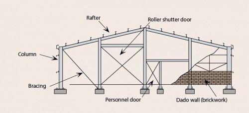 Portal Frame House Design Concrete Block Sizes Frame Concrete Blocks