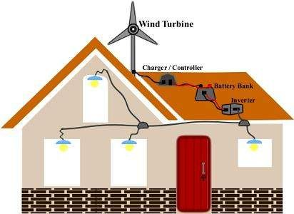how to create wind energy at home