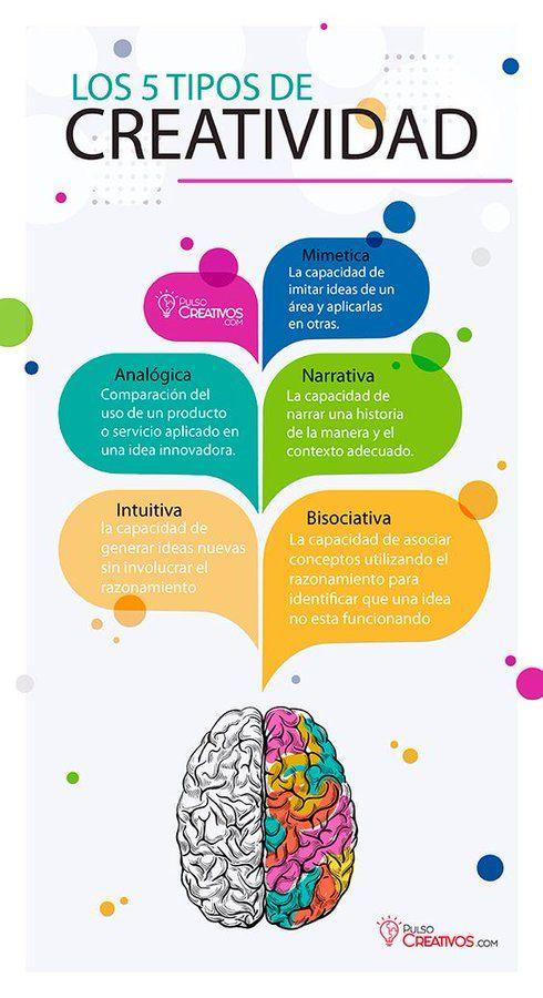 Tipos de creatividad y sus diferencias. #Creatividad #Infografía