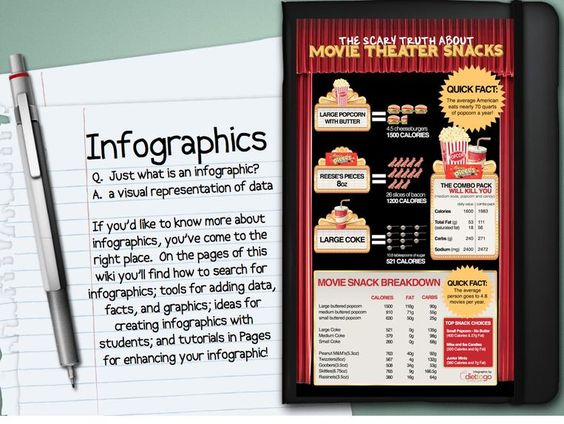 Infographics in education wiki - tools and ideas for classsroom ...