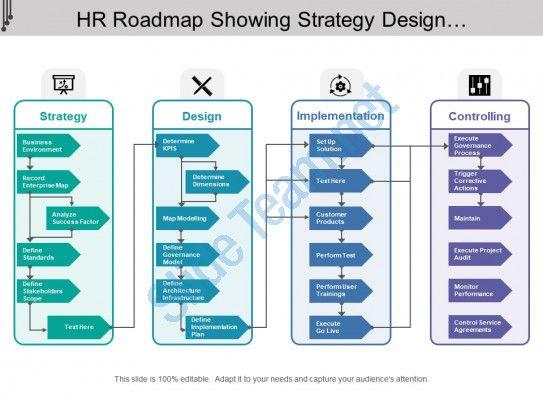 Hr Roadmap Showing Strategy Design Implementation And Controlling Slide01 Roadmap Presentation Design
