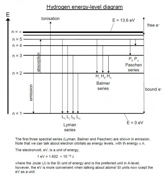 Atomic Spectrum Of Hydrogen Energy Level Diagram Bohr Model Kindergarten Worksheets Printable Energy Level