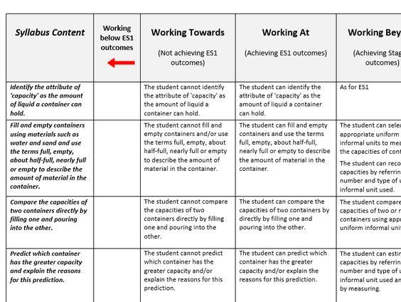 Les 25 meilleures idées de la catégorie Capacity assessment sur - training needs assessment template