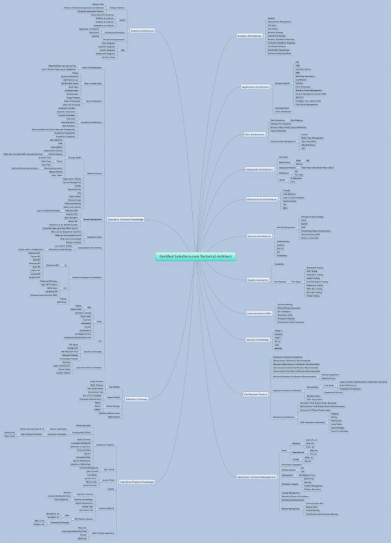SFDC Technical Architect MindMap