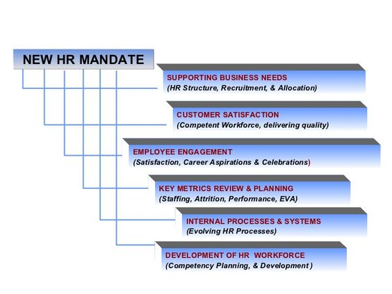 Outsourcing human resources to the Philippines is becoming more - hr metrics
