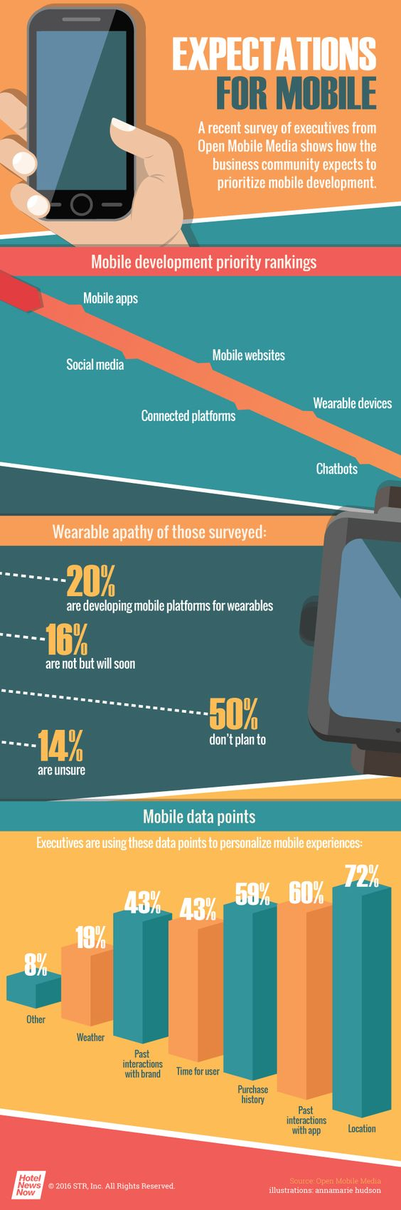 HNN - Infographic: A look at expectations for mobile