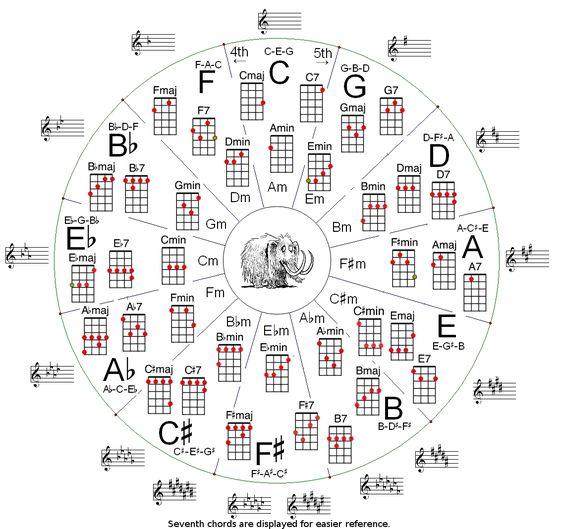 Ukulele ukulele jazz chords : Pinterest • The world's catalog of ideas