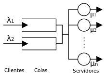 Teoría de colas - Wikipedia, la enciclopedia libre