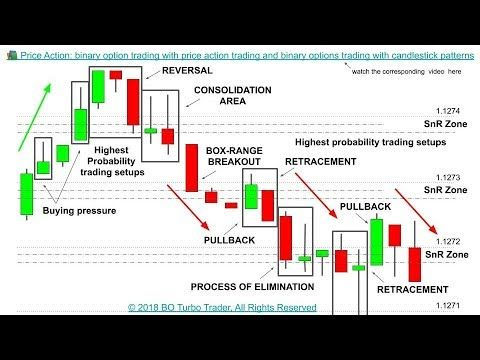 Binary options strategy price action traders georgia sports betting