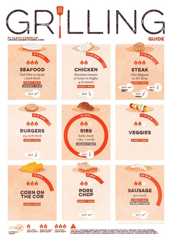 Be the master of your grill with this time and temp chart to help you out.
