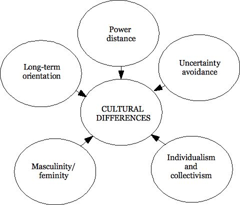 hofstede s five main dimensions of culture Geert hofstede ™ cultural dimensions  culture is more often a source of conflict than of synergy what are hofstede's five cultural dimensions.
