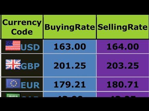 American Dollar Rate In Pakistan Today