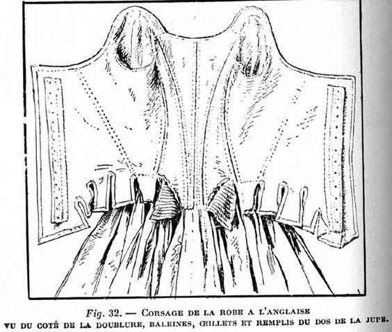 Robe a la Anglaise 1787