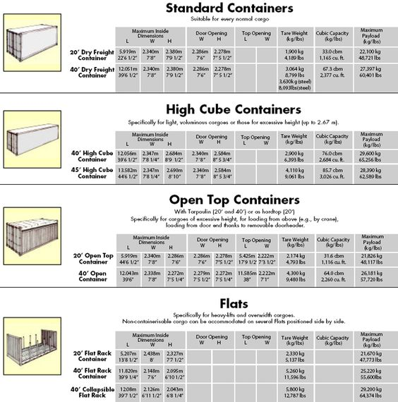 storage container sizes in metric and pricess container sizes nilson international welcome. Black Bedroom Furniture Sets. Home Design Ideas