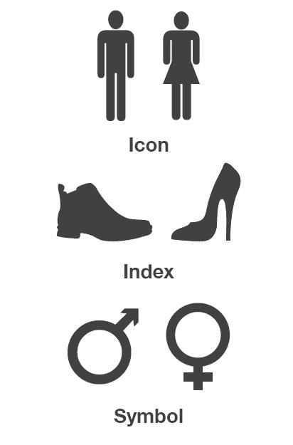 Here is a simple representation of the icon, index and symbol. Here, the icon physically represents male and female, the index has a direct correlation to male and female, and the symbol has an arbitrarily represents male and female.: