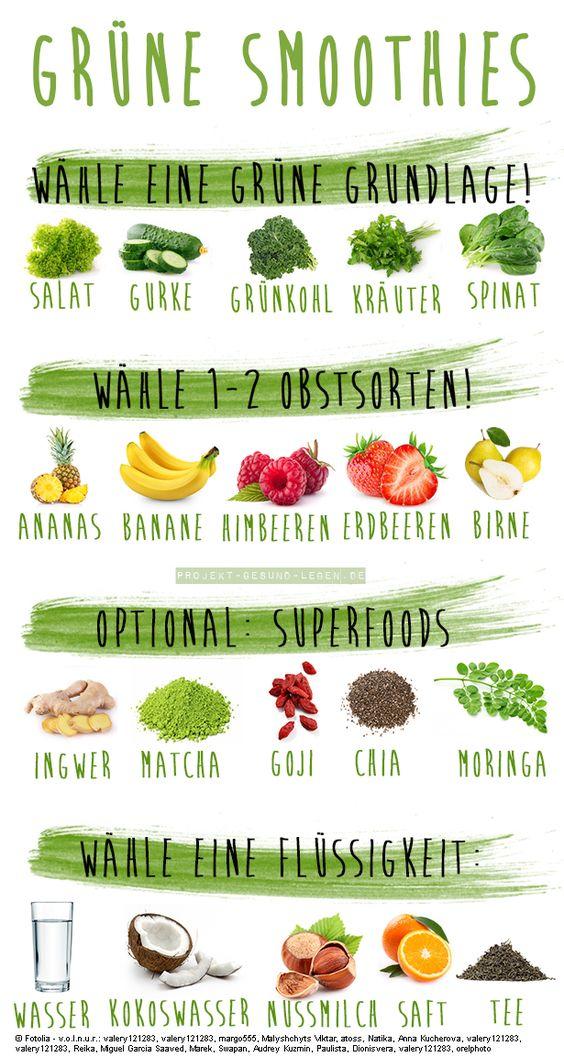 Grüne Smoothies - 5 Anfängerfehler und wie du sie verhinderst   Projekt: Gesund leben   Clean Eating, Fitness & Entspannung