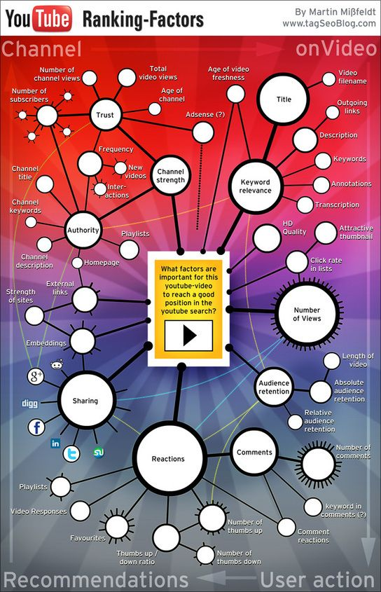 """SEO: The YouTube Ranking Factors [Infographic] - """"YouTube is the ..."""