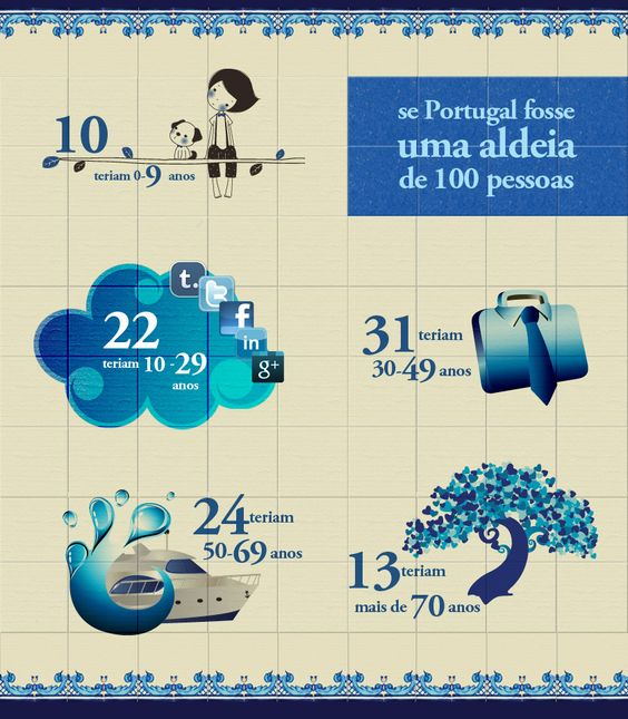 Este pin mostra como seria Portugal, em termos de idades da população, se Portugal fosse uma Aldeia de apenas 100 Pessoas.