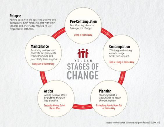 8 stages model The eight dimensions of wellness wellness emotional developing skills and strategies to cope with stress financial satisfaction with current and.