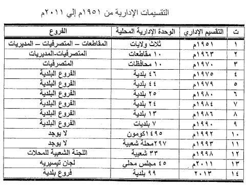 التقسيمات الإدارية من 1951 إلى الآن ملاحظة عدد البلديات زاد عن 99 بلدية Sheet Music History Libya