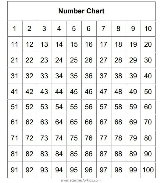 Printable Number Chart 1 100 And Worksheet For Kids In 2021 Number Chart Printable Numbers 100 Number Chart Tracing numbers 1 100 worksheets