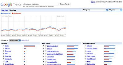 5 Herramientas gratuitas para medir el tráfico de una web - Hablando en corto | El blog de María Lázaro