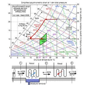 Chapter 10b The Psychrometric Chart Updated 7 22 2014 Psychrometric Chart Refrigeration And Air Conditioning Hvac Design