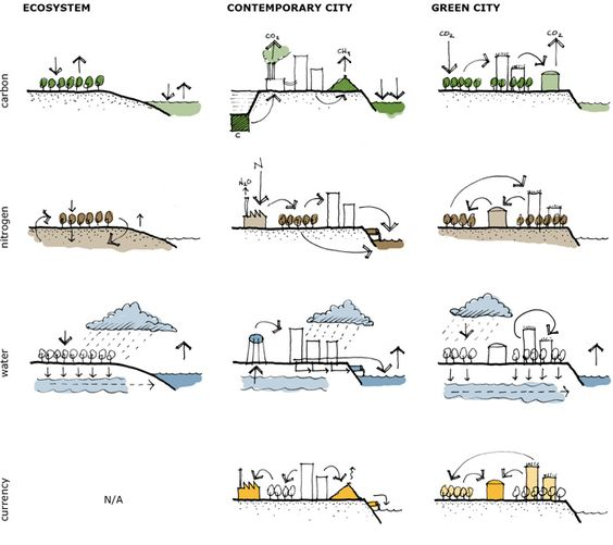 sustainability in architecture and urban design by carl bovill.&quot
