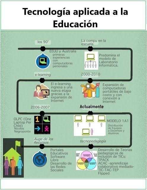 Tecnologías Aplicadas A La Educación Educacion Los Tics Tics En El Aula