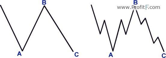 Elliott Wave Theory Wave Theory Waves Wave Pattern