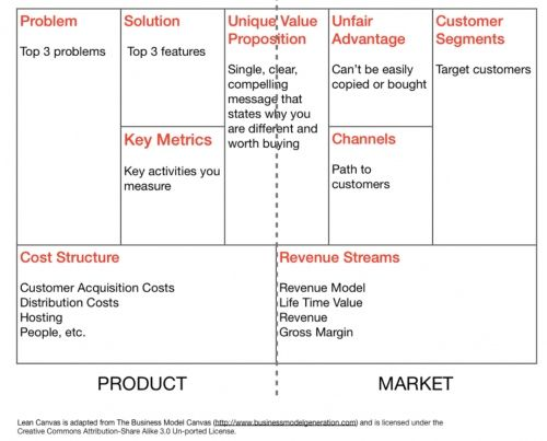 The Lean Canvas  A Quick Business Plan Template  Focus Forward