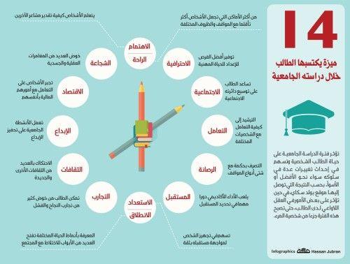 انفوجرافيك 14 ميزة يكتسبها الطالب خلال دراسته الجامعية Life Skills Learning Websites Intellegence