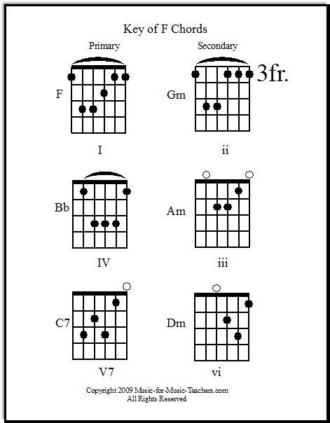 Guitar guitar chords g c d : Pinterest • The world's catalog of ideas