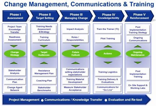 Change Management Communication Plan Template Inspirational Peoplesoft 9 2 The Case Fo Change Management Change Management Models Communication Plan Template