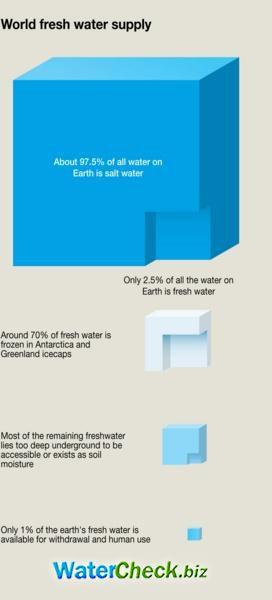 World fresh water supply
