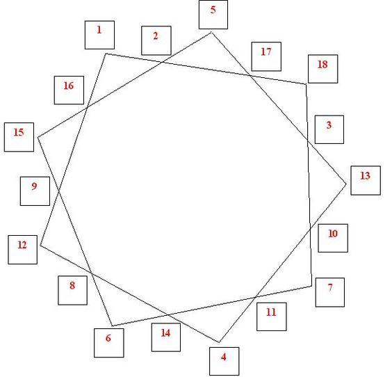Les polygones magiques: