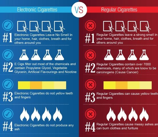 Image result for images of e-cigarettes versus traditional cigarettes