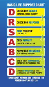 Drsabcd First Aid And Cpr Process Physical Education