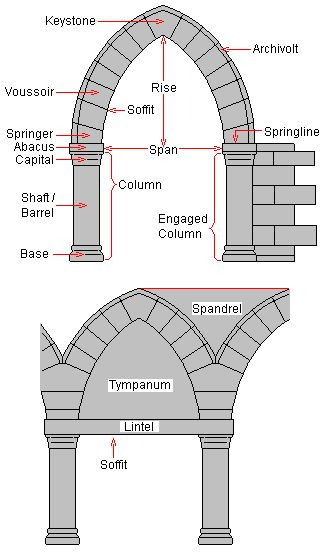 Anatomy of an arch and other architecture qualities of for Building terms glossary