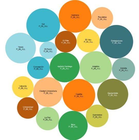 Zonas de Madrid donde el alquiler es poco rentable | El 'big data' inmobiliario | Blogs