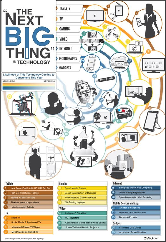 """""""The Next Big Thing"""": #Technology #Tablets #Computers #Internet #Mobile #Apps Gadgets TV     #infographic"""