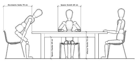 Ergometria del Tavolo da Pranzo