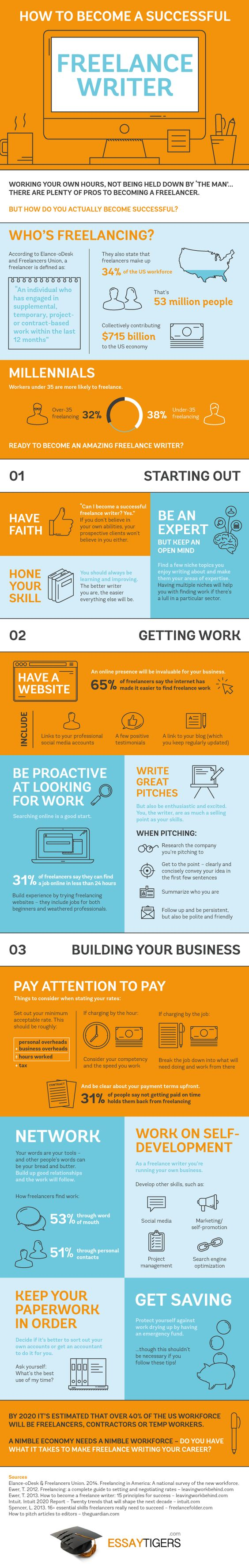 Make Money Online: How To Become A Successful #Freelance Writer - #infographic