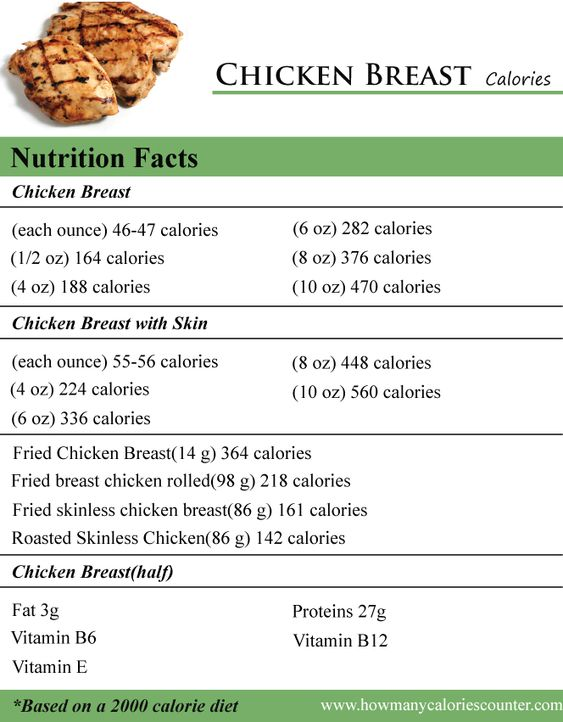 Calories in Cooked Chicken Breast